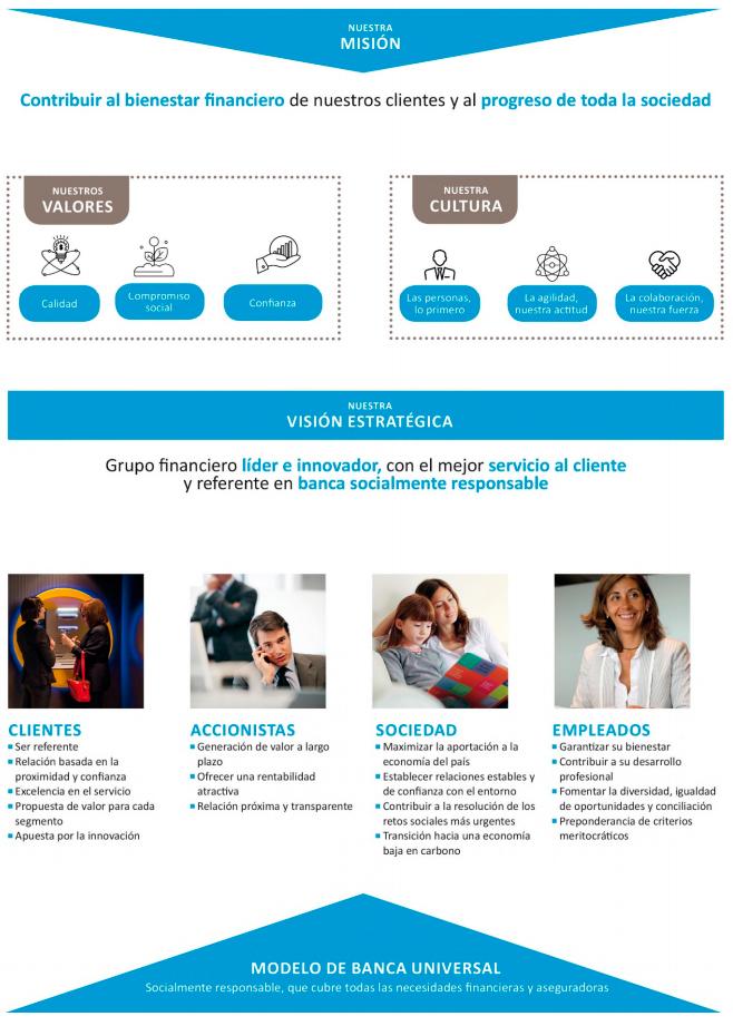 Quiénes Somos Información Corporativa Caixabank
