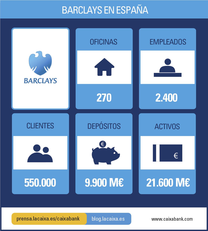 Caixabank adquiere el negocio de banca minorista gesti n for Oficinas barclays zaragoza
